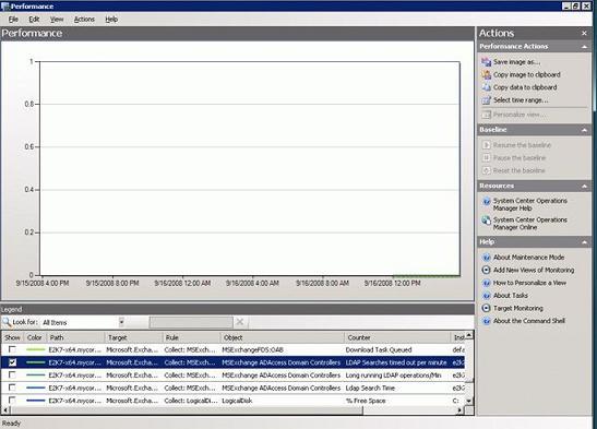 Счетчики мониторинга exchange 2003