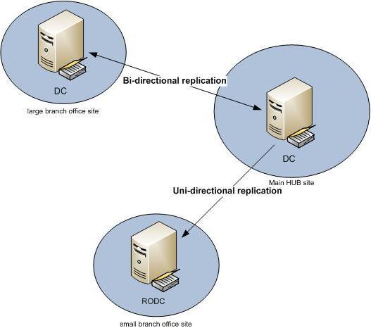 Домен server 2008