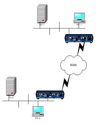 Дублирующий контроллер домена