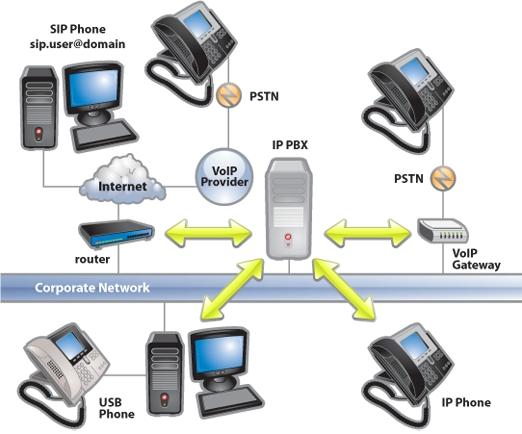 IP pbx