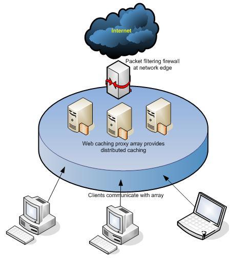 Сетевое веб кэширование