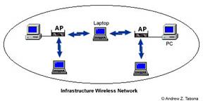 Требование безопасности к оборудованию беспроводной сети