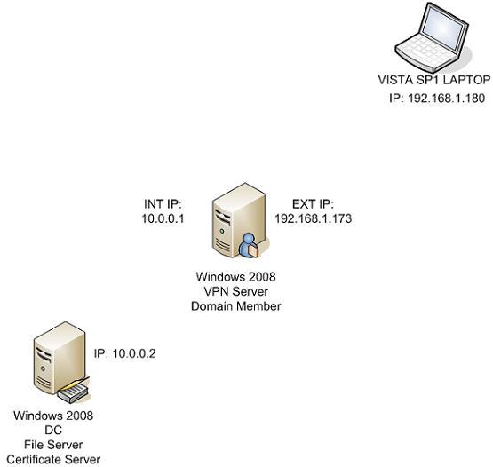 Нстройка впн server 2008
