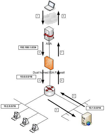 Примеры основной шлюз