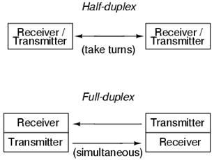 Тип взаимодействия exchange