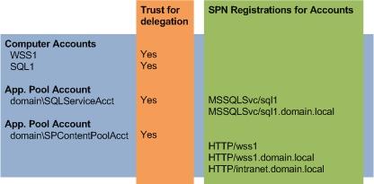Application pool учетная запись администратора