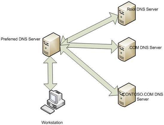 Рекурсия exchange server