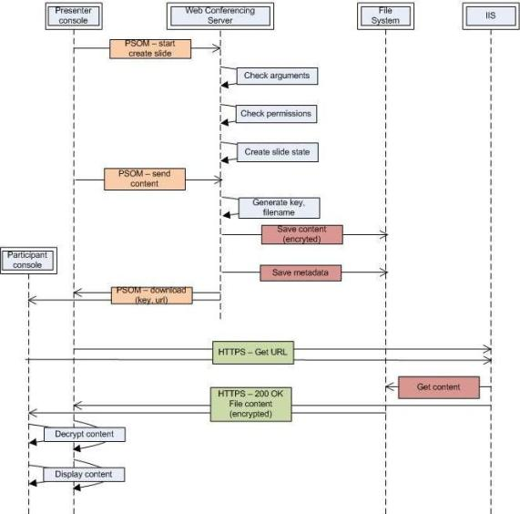 Сервер конференций microsoft
