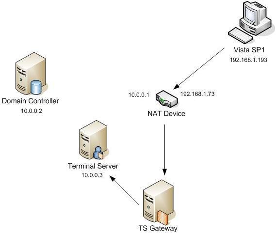 Лабораторная сеть