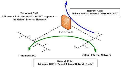 Примеры использования tmg