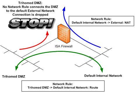 Анализ портов tmg