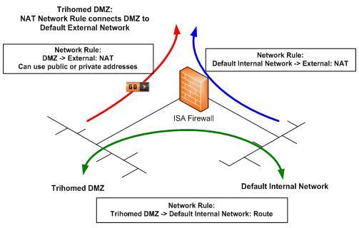Tmg command line IP
