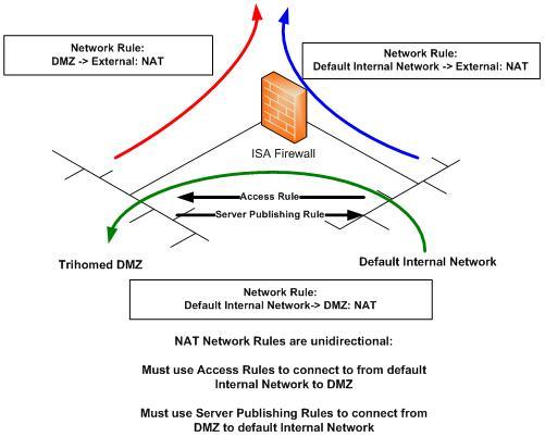 Публикация внутреннего сервера в tmg